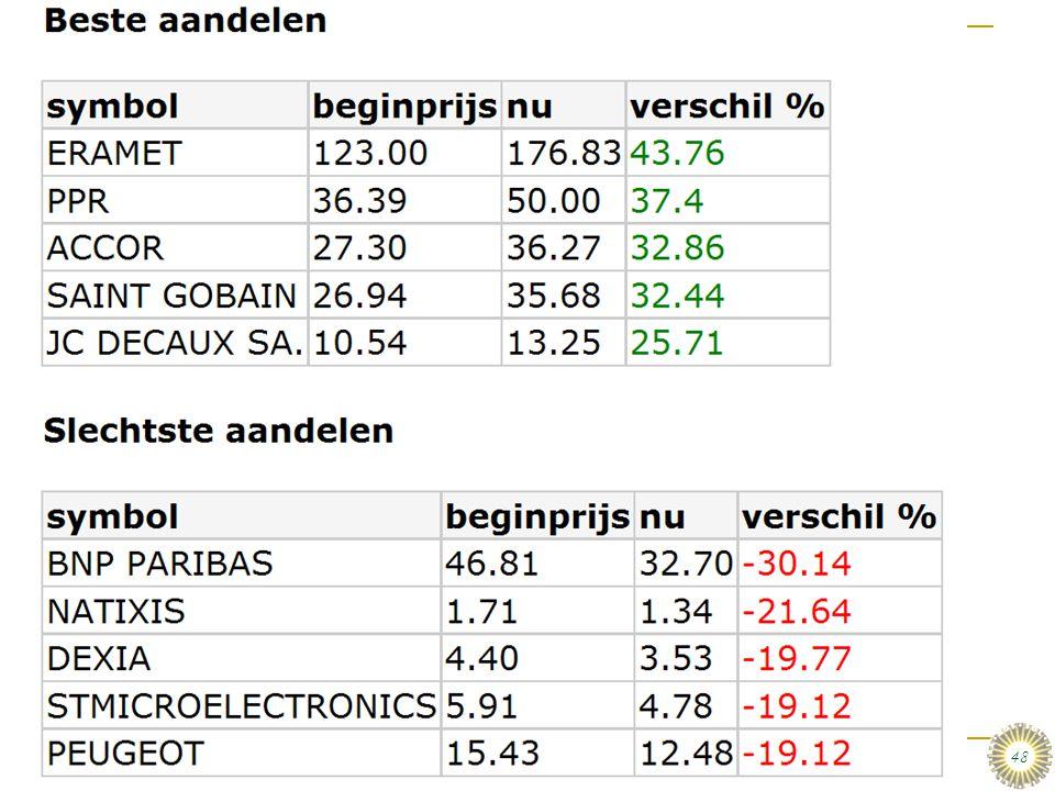 dinsdag 6 januari 2009 e-commerce en m-commerce & Enterprise systemen :: Stair & Reynolds :: H5 48 De top 5:  Maarten Weijman & Vincent Blijleven Maa