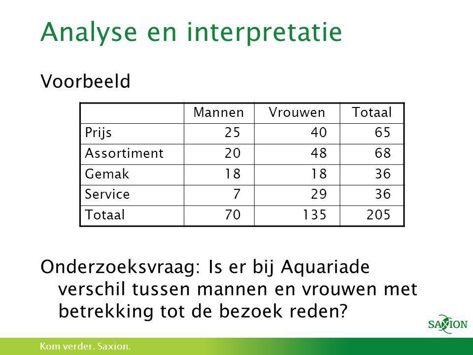 Kom verder. Saxion. Analyse en interpretatie Voorbeeld Onderzoeksvraag: Is er bij Aquariade verschil tussen mannen en vrouwen met betrekking tot de be