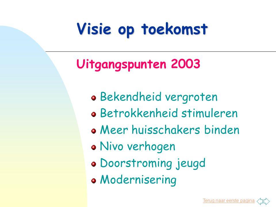 Terug naar eerste pagina Visie op toekomst Uitgangspunten 2003 Bekendheid vergroten Betrokkenheid stimuleren Meer huisschakers binden Nivo verhogen Doorstroming jeugd Modernisering