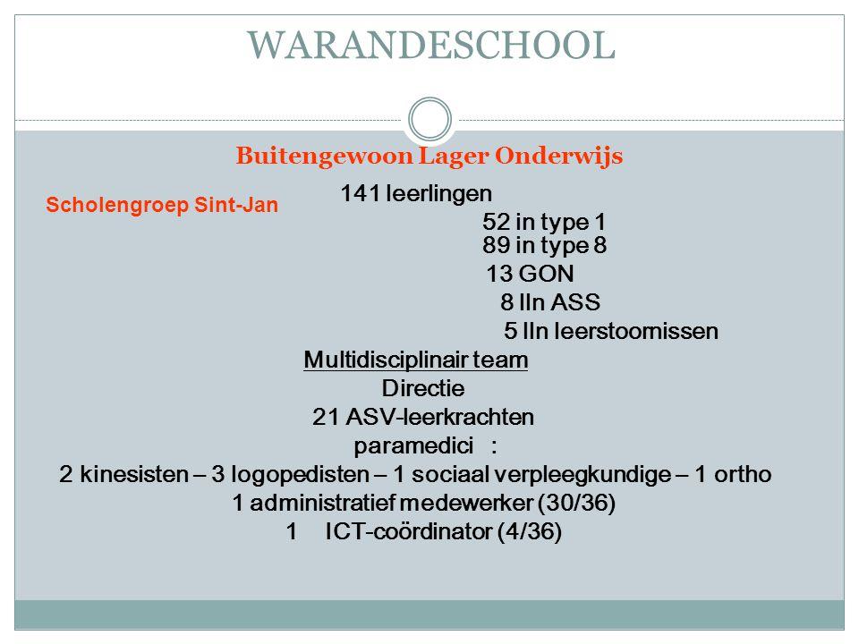 Buitengewoon Lager Onderwijs 141 leerlingen 52 in type 1 89 in type 8 13 GON 8 lln ASS 5 lln leerstoornissen Multidisciplinair team Directie 21 ASV-leerkrachten paramedici : 2 kinesisten – 3 logopedisten – 1 sociaal verpleegkundige – 1 ortho 1 administratief medewerker (30/36) 1 ICT-coördinator (4/36) Scholengroep Sint-Jan WARANDESCHOOL