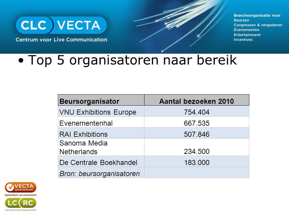 •Top 5 organisatoren naar bereik BeursorganisatorAantal bezoeken 2010 VNU Exhibitions Europe754.404 Evenementenhal667.535 RAI Exhibitions507.846 Sanoma Media Netherlands234.500 De Centrale Boekhandel183.000 Bron: beursorganisatoren