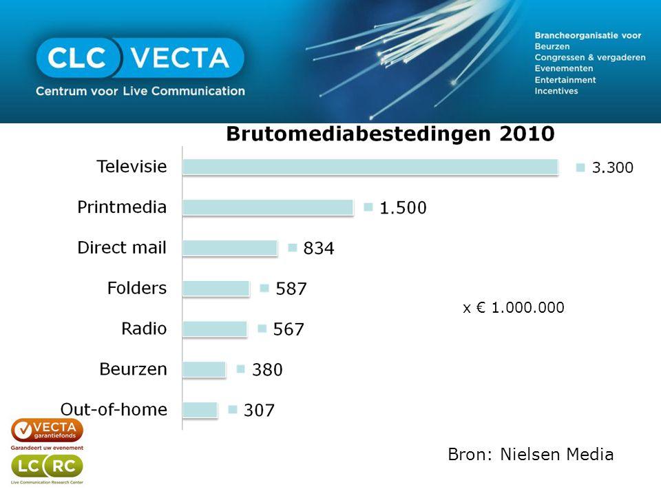 Bron: Nielsen Media x € 1.000.000