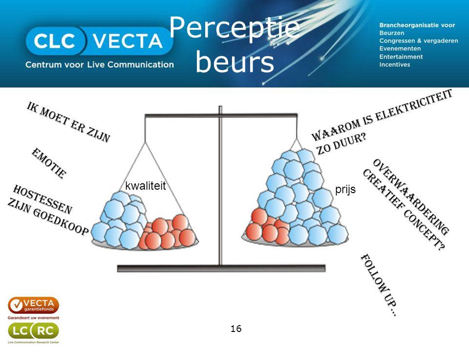 Perceptie beurs 16 kwaliteit prijs Ik moet er zijn Emotie Waarom is elektriciteit zo duur.