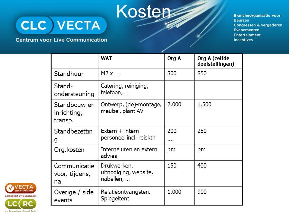 Kosten WATOrg AOrg A (zelfde doelstellingen) Standhuur M2 x ….800850 Stand- ondersteuning Catering, reiniging, telefoon, … Standbouw en inrichting, transp.