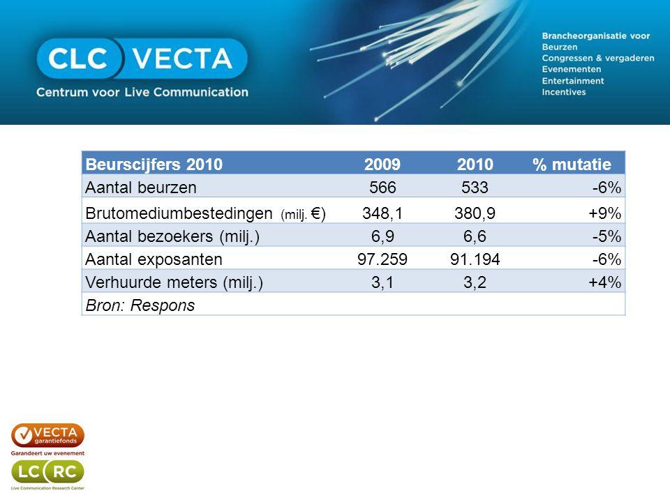 Beurscijfers 201020092010% mutatie Aantal beurzen566533-6% Brutomediumbestedingen (milj.