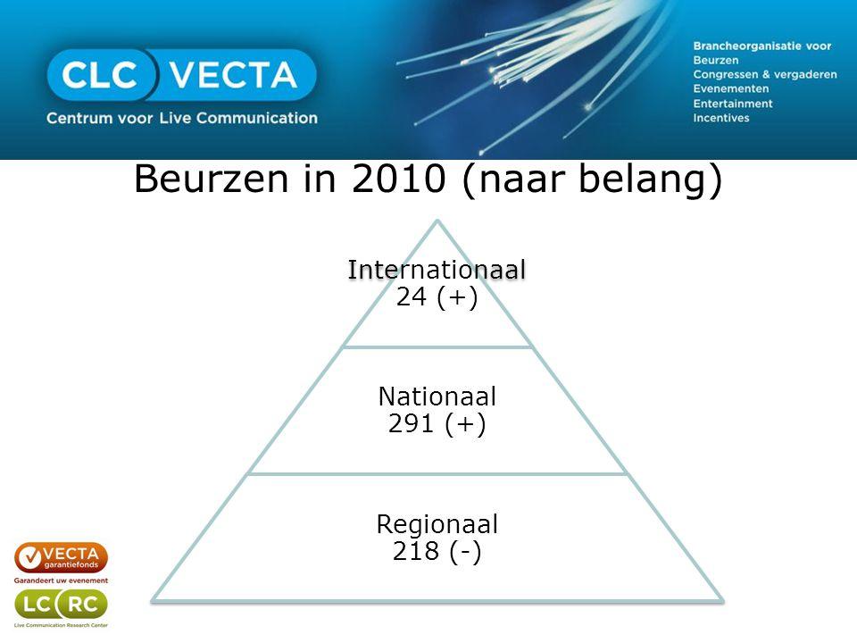 Beurzen in 2010 (naar belang) Internationaal 24 (+) Nationaal 291 (+) Regionaal 218 (-)