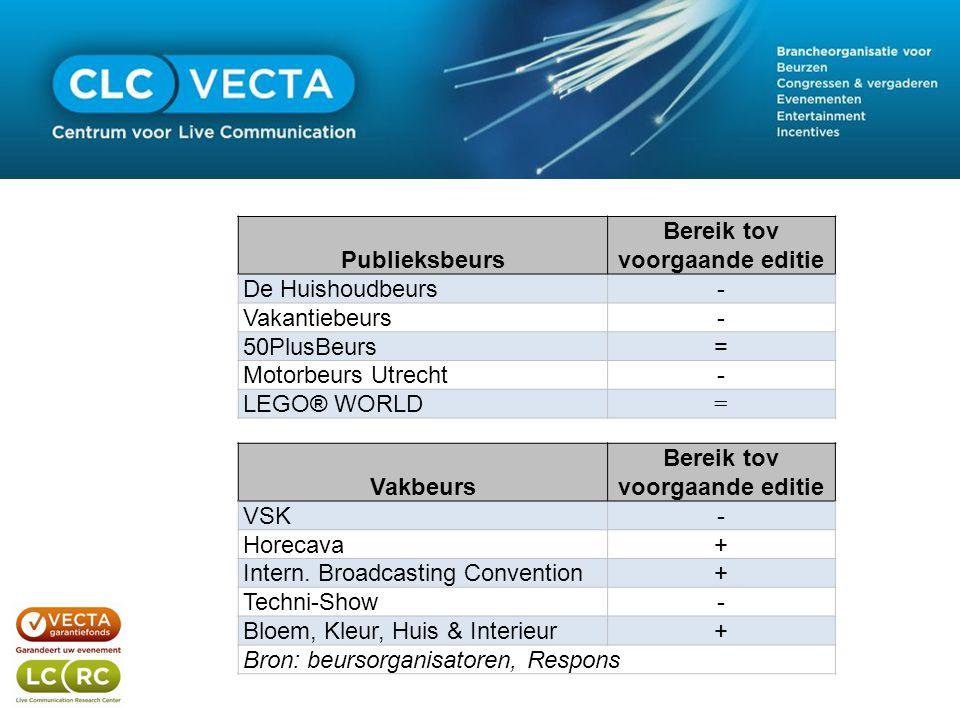 Vakbeurs Bereik tov voorgaande editie VSK- Horecava+ Intern.