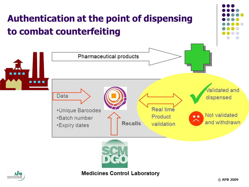 Data •Unique Barcodes •Batch number •Expiry dates Recalls Medicines Control Laboratory Authentication at the point of dispensing to combat counterfeit