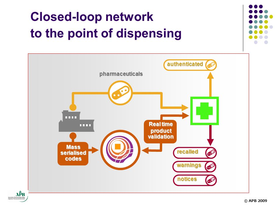 Closed-loop network to the point of dispensing pharmaceuticals authenticated recalled warnings notices Real time product validation Mass serialised codes © APB 2009