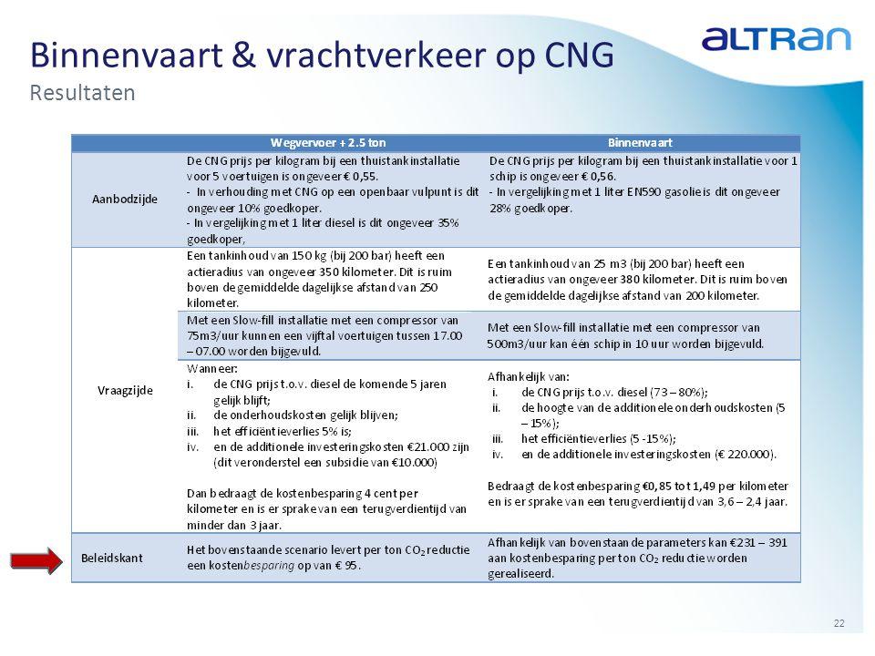 22 Binnenvaart & vrachtverkeer op CNG Resultaten