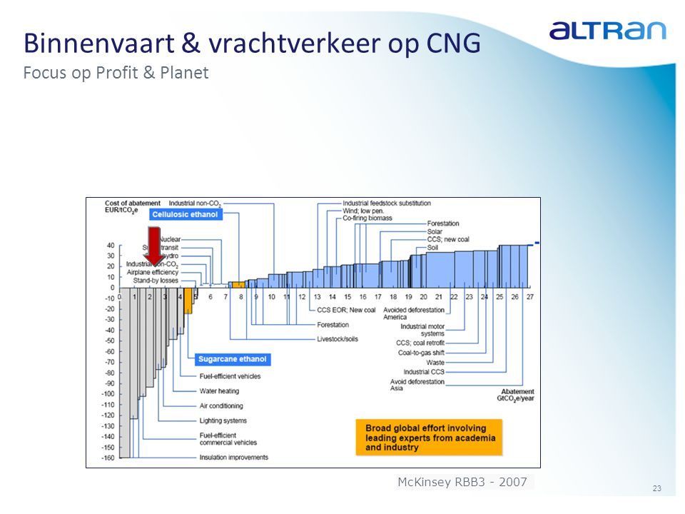 23 Binnenvaart & vrachtverkeer op CNG Focus op Profit & Planet McKinsey RBB3 - 2007