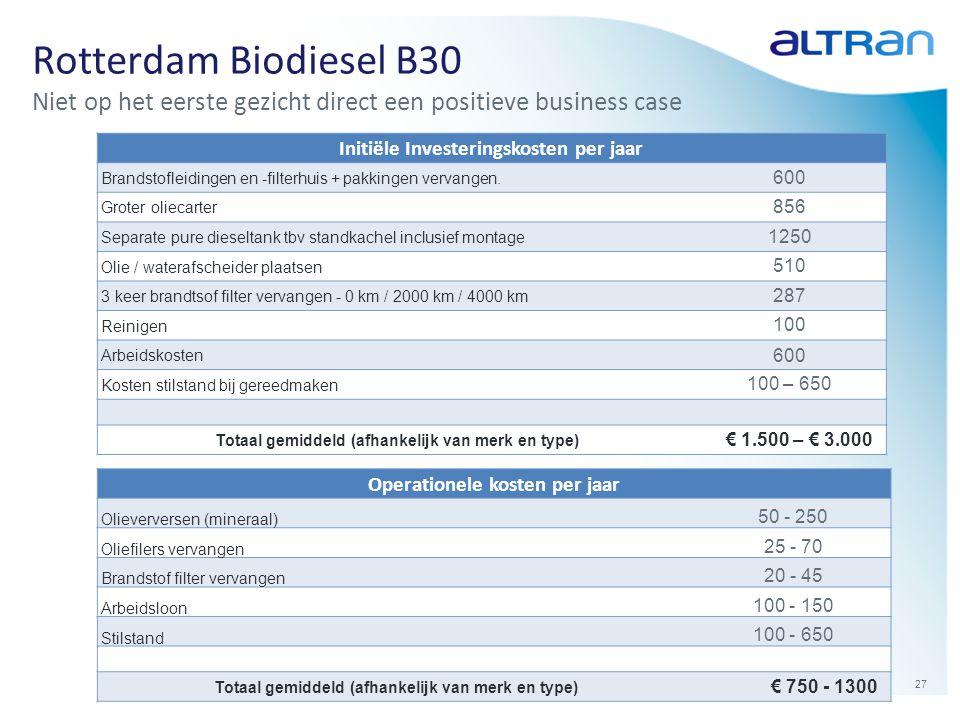 27 Rotterdam Biodiesel B30 Niet op het eerste gezicht direct een positieve business case Initiële Investeringskosten per jaar Brandstofleidingen en -f