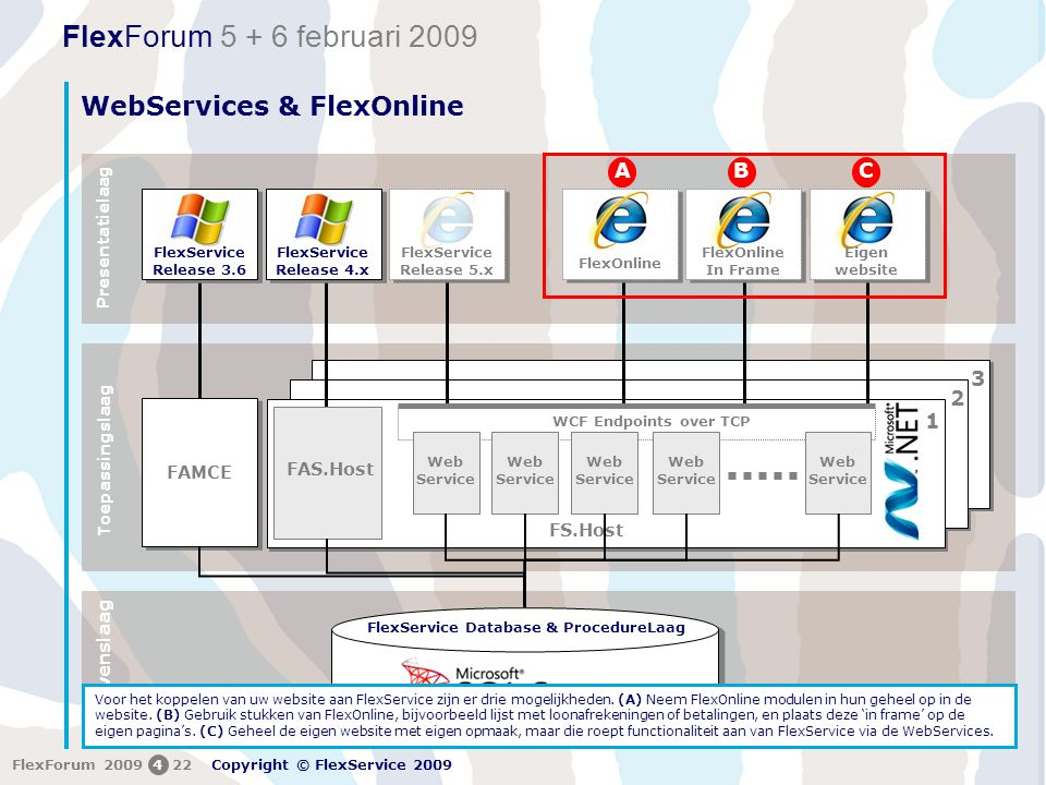 FlexForum 5 + 6 februari 2009 Copyright © FlexService 2009 FlexForum 2009422 WebServices & FlexOnline Toepassingslaag 1 2 3 Presentatielaag Gegevensla