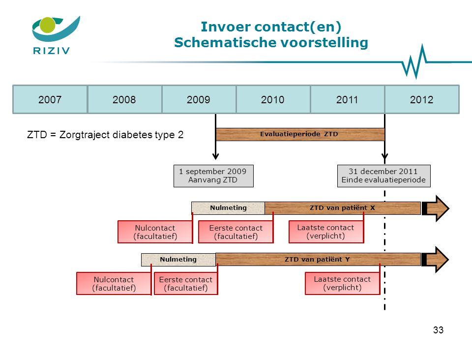 ZTD van patiënt Y Invoer contact(en) Schematische voorstelling 33 200820092006201220102011 Evaluatieperiode ZTD 2007 Laatste contact (verplicht) 31 de