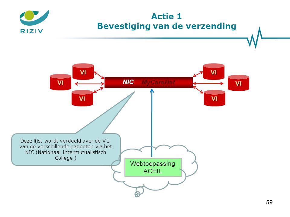 Actie 1 Bevestiging van de verzending 59 Webtoepassing ACHIL NIC MyCareNet NIC MyCareNetVI VI VI VI VIVI Deze lijst wordt verdeeld over de V.I. van de