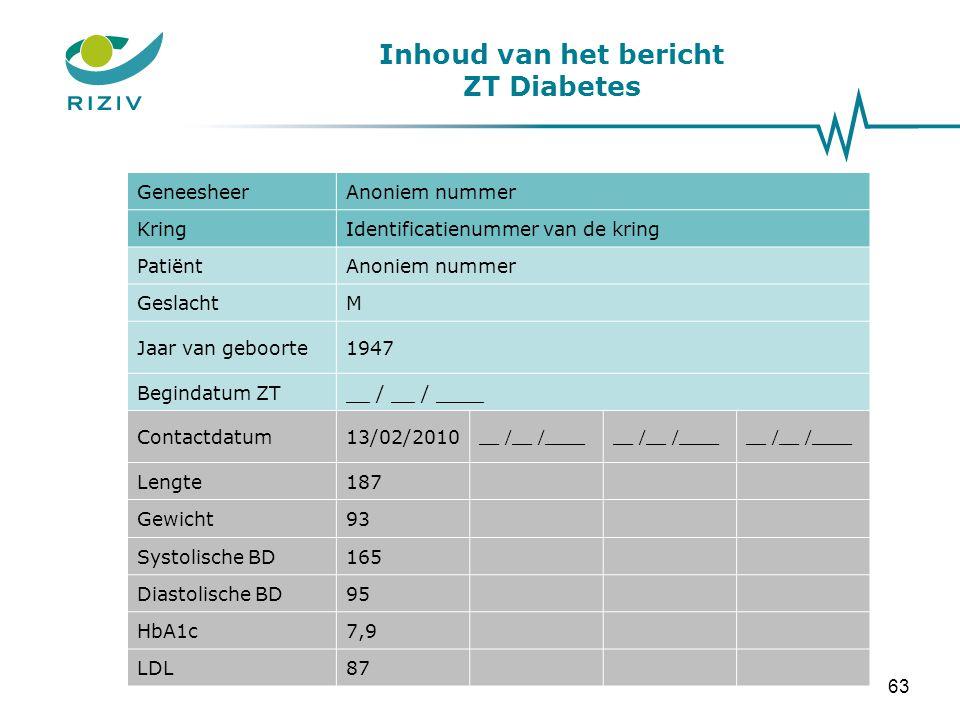 Inhoud van het bericht ZT CNI GeneesheerAnoniem nummer KringIdentificatienummer van de kring PatiëntAnoniem nummer GeslachtM Jaar van geboorte1947 Begindatum ZT__ / __ / ____ DiabetesNeen / Type 1 (ICPC = T89) / Type 2 (ICPC = T90) Contactdatum13/02/2010 __ /__ /____ Systolische BD165 Diastolische BD95 Hemoglobine13,5 Creatinine0,4 eGFR47 Parathormoon27 64