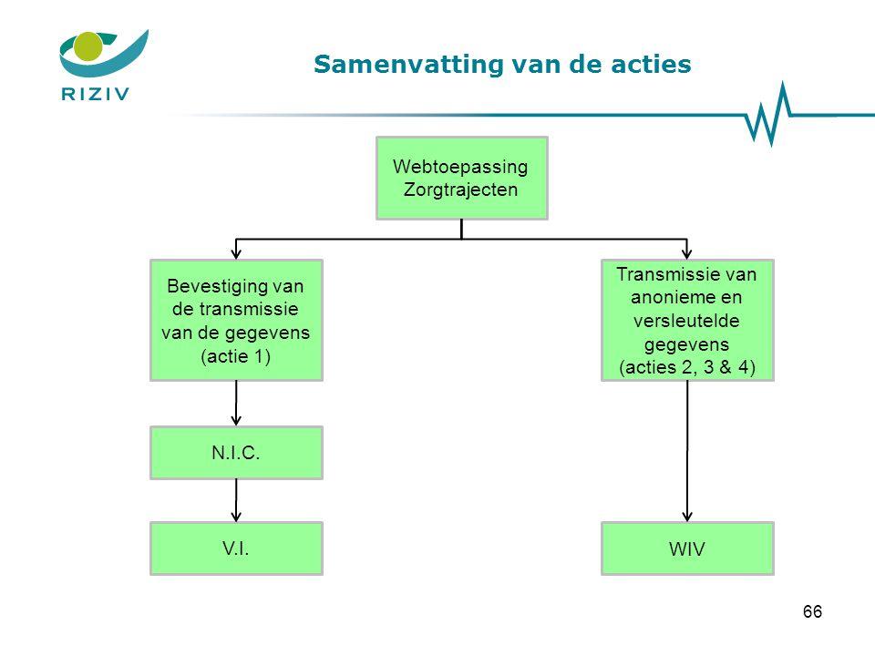 Samenvatting van de acties Webtoepassing Zorgtrajecten Bevestiging van de transmissie van de gegevens (actie 1) Transmissie van anonieme en versleutel