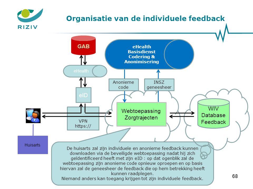 Organisatie van de individuele feedback VPN https:// eID Huisarts eHealth GAB De huisarts zal zijn individuele en anonieme feedback kunnen downloaden