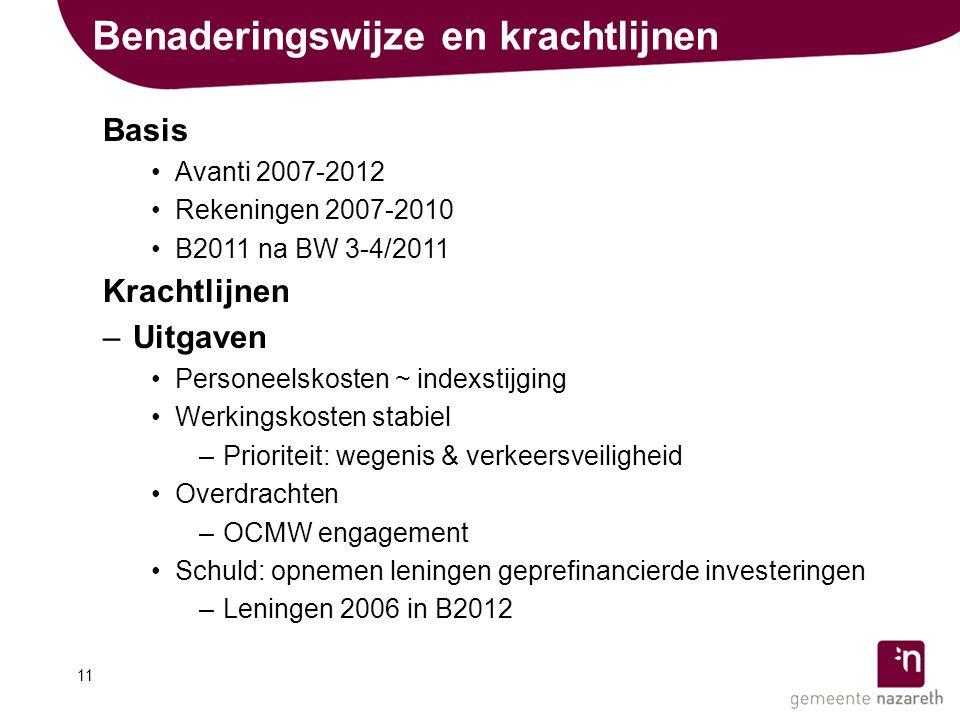 Benaderingswijze en krachtlijnen Basis •Avanti 2007-2012 •Rekeningen 2007-2010 •B2011 na BW 3-4/2011 Krachtlijnen –Uitgaven •Personeelskosten ~ indexstijging •Werkingskosten stabiel –Prioriteit: wegenis & verkeersveiligheid •Overdrachten –OCMW engagement •Schuld: opnemen leningen geprefinancierde investeringen –Leningen 2006 in B2012 11