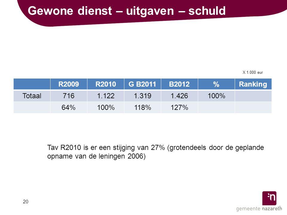 Gewone dienst – uitgaven – schuld R2009R2010G B2011B2012%Ranking Totaal7161.1221.3191.426100% 64%100%118%127% Tav R2010 is er een stijging van 27% (grotendeels door de geplande opname van de leningen 2006) 20 X 1.000 eur