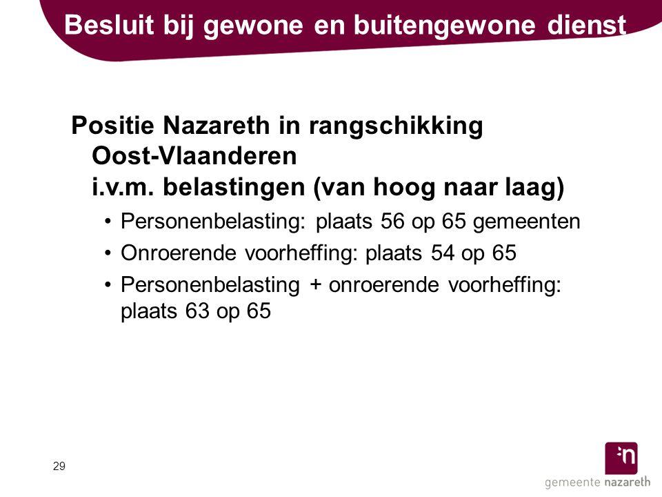 Besluit bij gewone en buitengewone dienst Positie Nazareth in rangschikking Oost-Vlaanderen i.v.m.