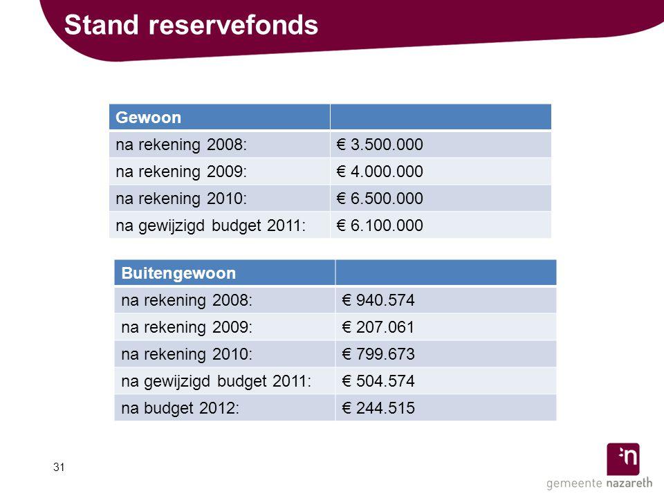 Stand reservefonds 31 Gewoon na rekening 2008:€ 3.500.000 na rekening 2009:€ 4.000.000 na rekening 2010:€ 6.500.000 na gewijzigd budget 2011:€ 6.100.000 Buitengewoon na rekening 2008:€ 940.574 na rekening 2009:€ 207.061 na rekening 2010:€ 799.673 na gewijzigd budget 2011:€ 504.574 na budget 2012:€ 244.515