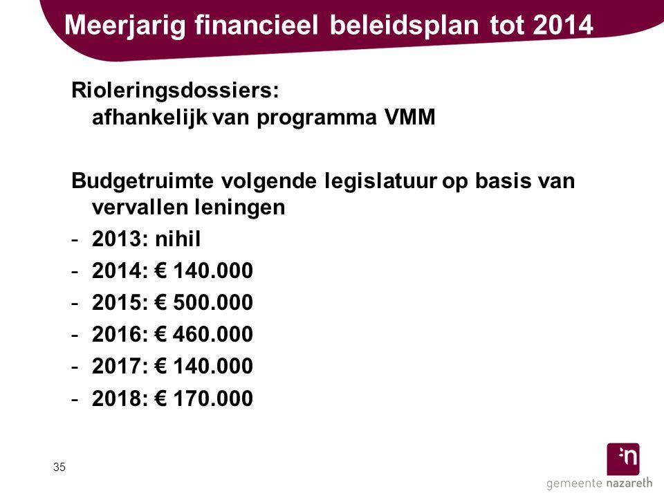 Meerjarig financieel beleidsplan tot 2014 Rioleringsdossiers: afhankelijk van programma VMM Budgetruimte volgende legislatuur op basis van vervallen leningen -2013: nihil -2014: € 140.000 -2015: € 500.000 -2016: € 460.000 -2017: € 140.000 -2018: € 170.000 35