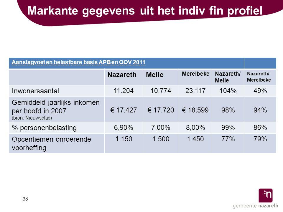 Markante gegevens uit het indiv fin profiel 38 Aanslagvoet en belastbare basis APB en OOV 2011 NazarethMelle MerelbekeNazareth/ Melle Nazareth/ Merelbeke Inwonersaantal 11.20410.77423.117104%49% Gemiddeld jaarlijks inkomen per hoofd in 2007 (bron: Nieuwsblad) € 17.427€ 17.720€ 18.59998%94% % personenbelasting 6,90%7,00%8,00%99%86% Opcentiemen onroerende voorheffing 1.1501.5001.45077%79%