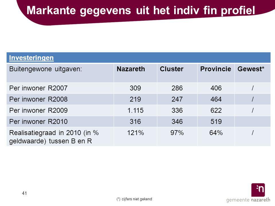 Markante gegevens uit het indiv fin profiel Investeringen Buitengewone uitgaven:NazarethClusterProvincieGewest* Per inwoner R2007309286406/ Per inwoner R2008219247464/ Per inwoner R20091.115336622/ Per inwoner R2010316346519 Realisatiegraad in 2010 (in % geldwaarde) tussen B en R 121%97%64%/ 41 (*) cijfers niet gekend