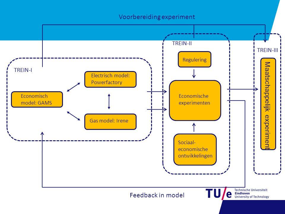 Economisch model: GAMS Electrisch model: Powerfactory Gas model: Irene Economische experimenten Regulering Sociaal- economische ontwikkelingen Maatschappelijk experiment TREIN-I TREIN-II TREIN-III Voorbereiding experiment Feedback in model