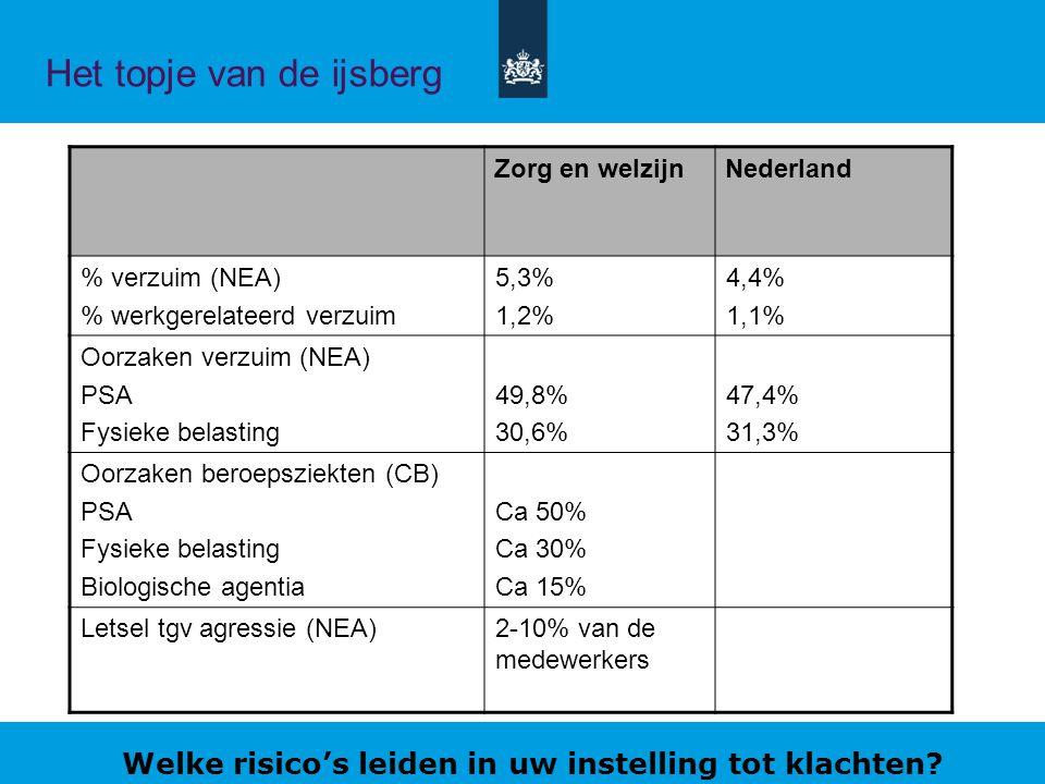 Het topje van de ijsberg Zorg en welzijnNederland % verzuim (NEA) % werkgerelateerd verzuim 5,3% 1,2% 4,4% 1,1% Oorzaken verzuim (NEA) PSA Fysieke belasting 49,8% 30,6% 47,4% 31,3% Oorzaken beroepsziekten (CB) PSA Fysieke belasting Biologische agentia Ca 50% Ca 30% Ca 15% Letsel tgv agressie (NEA)2-10% van de medewerkers Welke risico's leiden in uw instelling tot klachten?