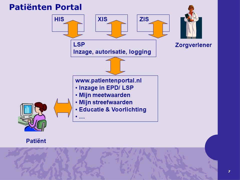 8 Proof-of-Concept: Q1 2008 – Q2 2009 •Erasmus MC –CF, Hemofilie, Hoofd/ Hals oncologie •IZIT/ Carint –inzage huisartsdossier, medicatie-overzicht, cliëntdossier verpleging- & verzorging •UMC-Groningen –Transplantatie-patiënten •Informatieve diensten –NHG, KNMP •NPCF –Initiatiefnemer