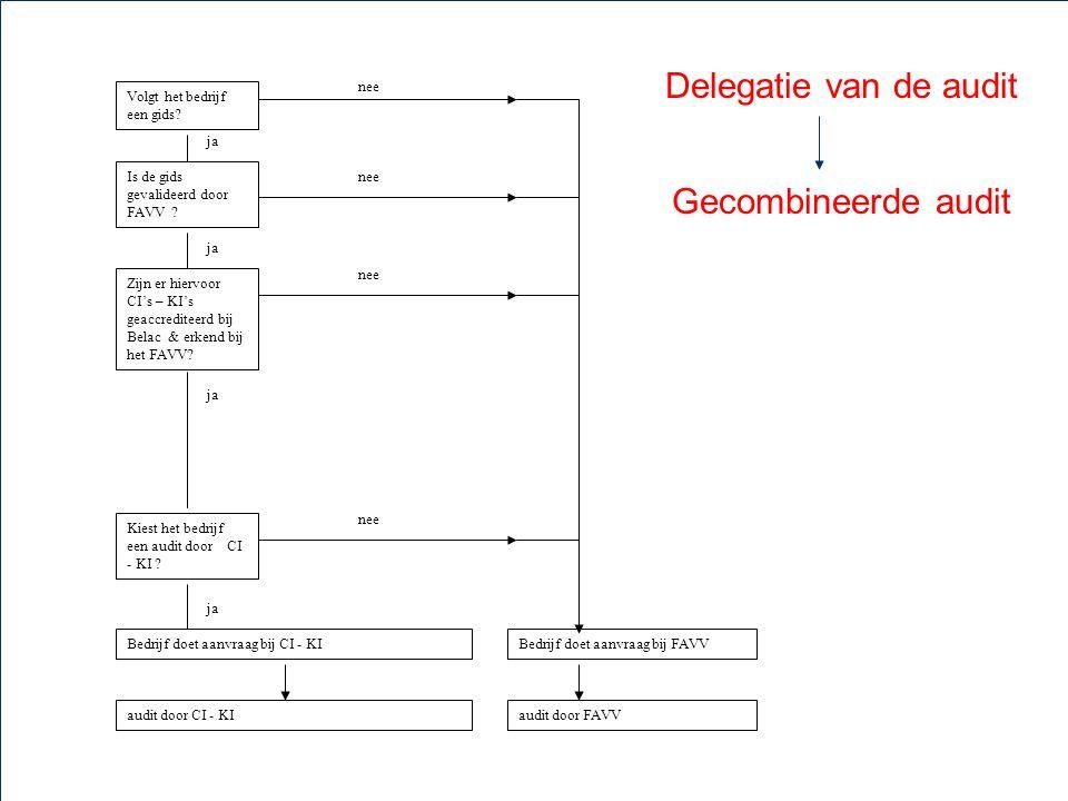 20 5. Validatie Autocontrolesysteem Delegatie van de audit Gecombineerde audit Zijn er hiervoor CI's – KI's geaccrediteerd bij Belac & erkend bij het