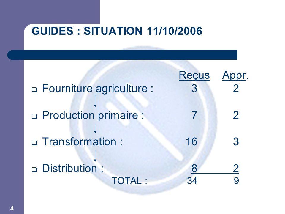 5 GUIDES APPROUVES  Alimentation animale  Production/distribution pesticides  Production primaire végétale  Industrie laitière  Abattoir + ateliers découpe volailles  Production primaire lait cru  Collecte et transport de lait  Boucherie  Horeca