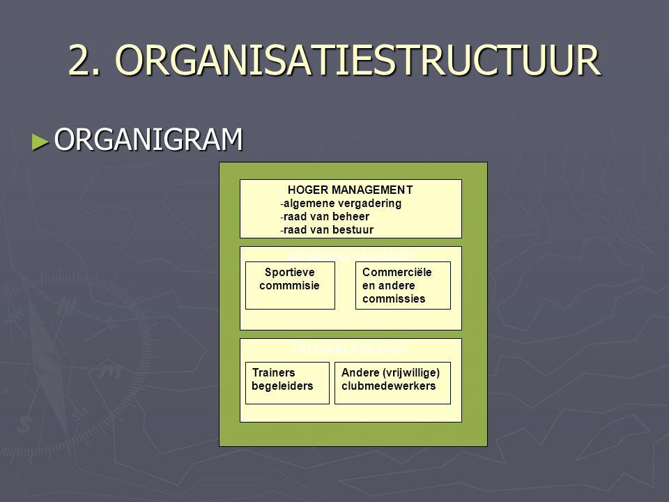 2. ORGANISATIESTRUCTUUR ► ORGANIGRAM HOGER MANAGEMENT -algemene vergadering -raad van beheer -raad van bestuur MIDDENMANAGEMENT Commerciële en andere