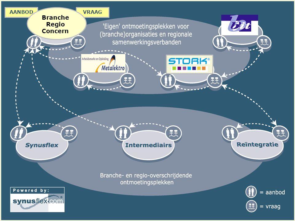 AANBODVRAAG Branche Regio Concern