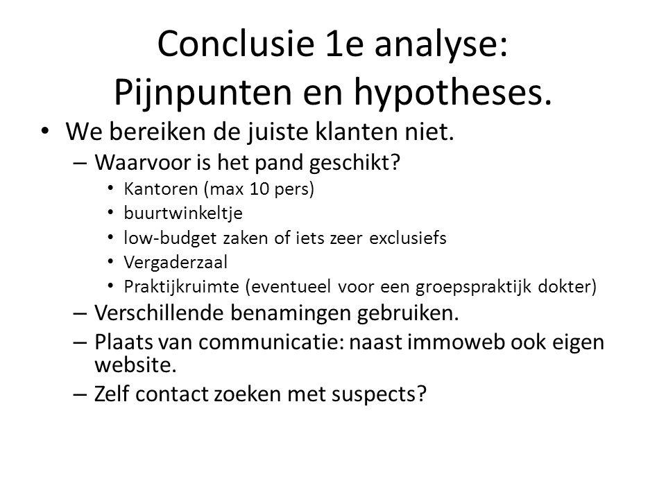 Conclusie 1e analyse: Pijnpunten en hypotheses. • We bereiken de juiste klanten niet. – Waarvoor is het pand geschikt? • Kantoren (max 10 pers) • buur