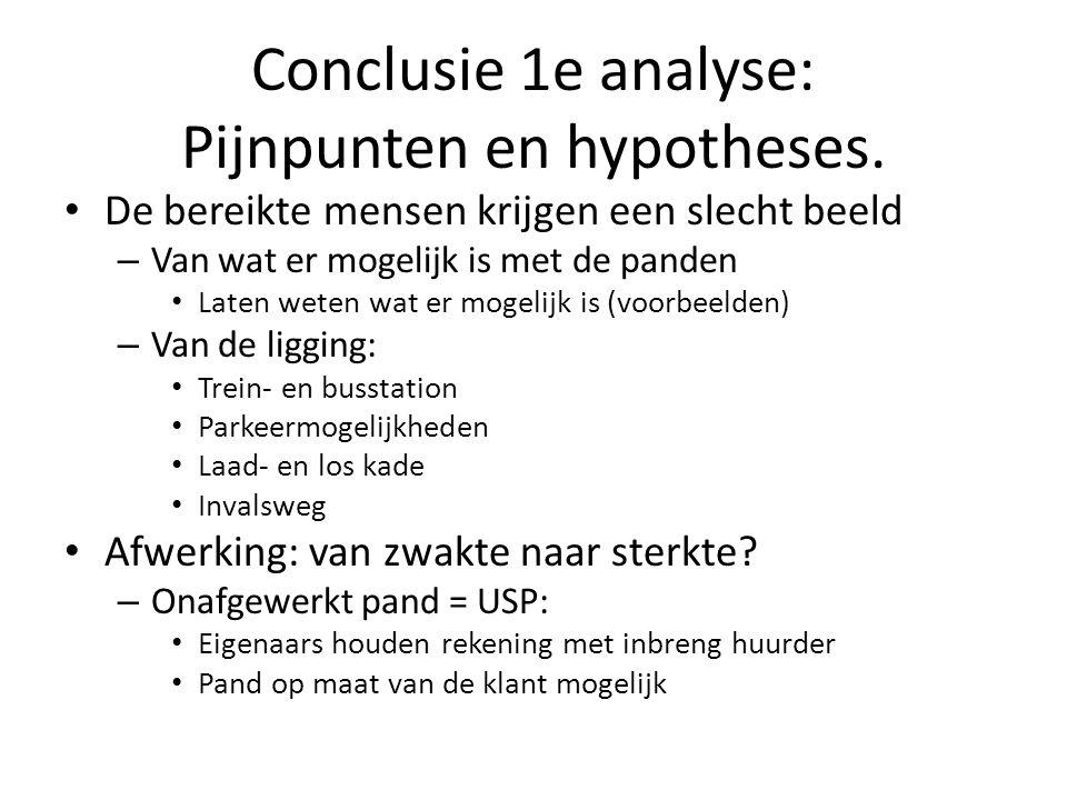 Conclusie 1e analyse: Pijnpunten en hypotheses. • De bereikte mensen krijgen een slecht beeld – Van wat er mogelijk is met de panden • Laten weten wat