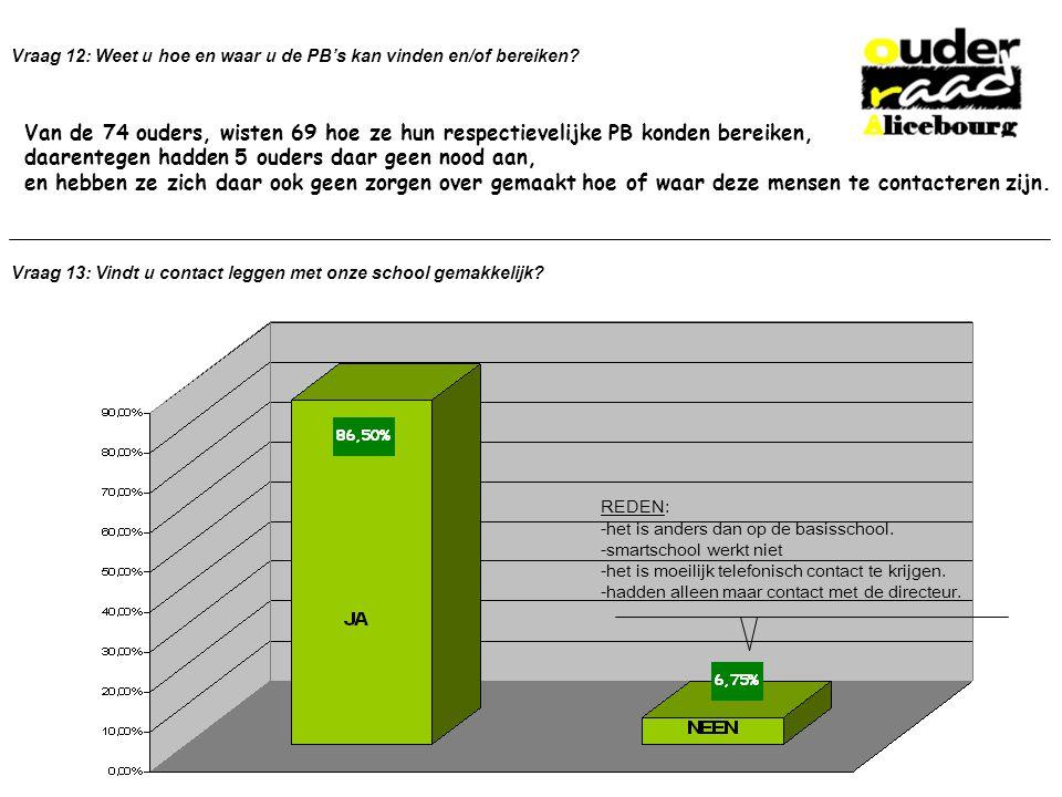 Vraag 12: Weet u hoe en waar u de PB's kan vinden en/of bereiken.
