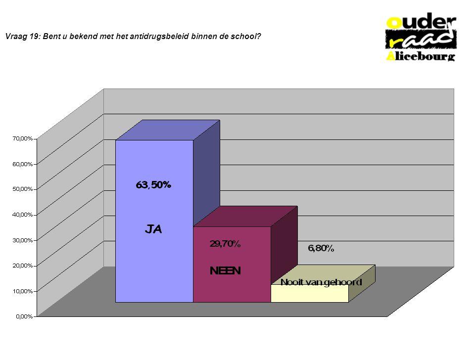 Vraag 19: Bent u bekend met het antidrugsbeleid binnen de school?