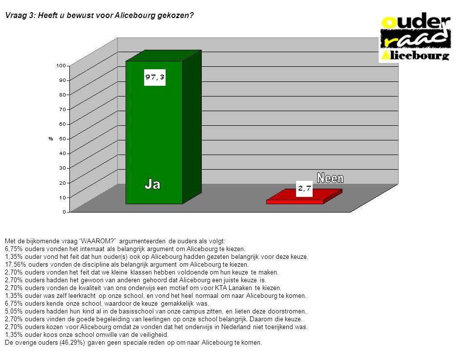 Vraag 3: Heeft u bewust voor Alicebourg gekozen.