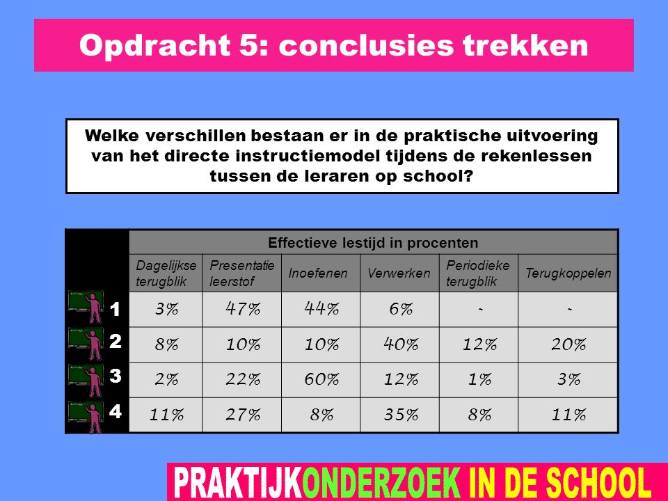 Opdracht 5: conclusies trekken Effectieve lestijd in procenten Dagelijkse terugblik Presentatie leerstof InoefenenVerwerken Periodieke terugblik Terugkoppelen 1 3%47%44%6%-- 2 8%10% 40%12%20% 3 2%22%60%12%1%3% 4 11%27%8%35%8%11% Welke verschillen bestaan er in de praktische uitvoering van het directe instructiemodel tijdens de rekenlessen tussen de leraren op school?
