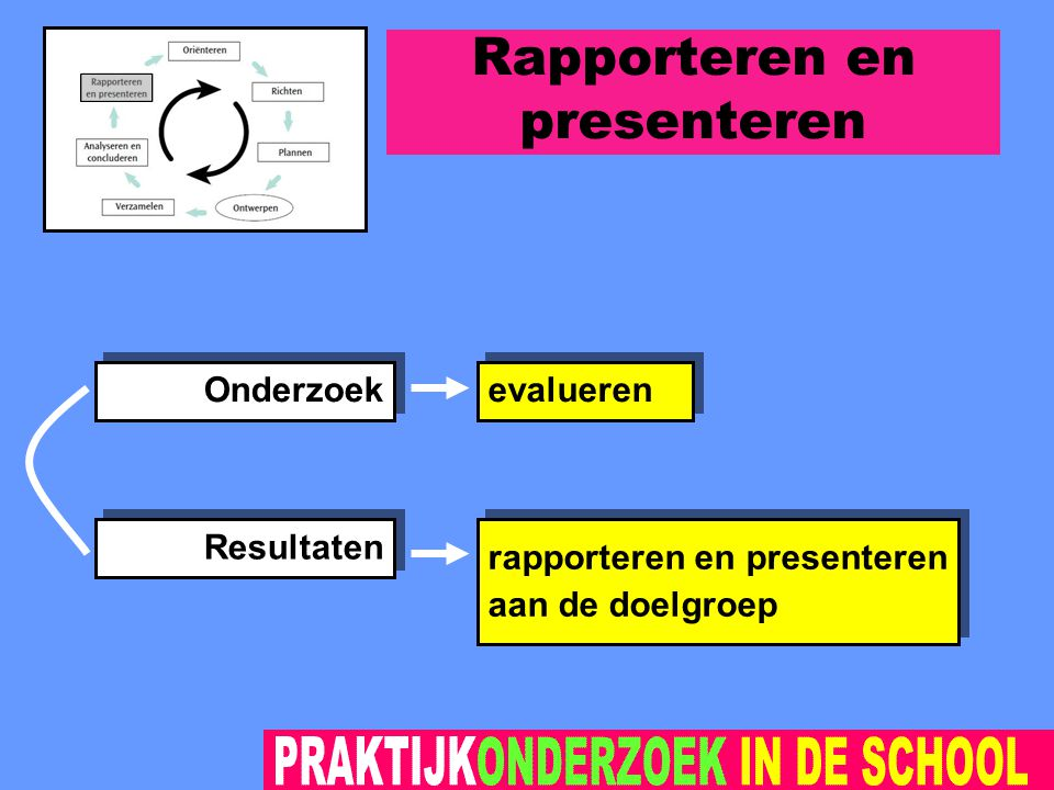 Rapporteren en presenteren rapporteren en presenteren aan de doelgroep rapporteren en presenteren aan de doelgroep evalueren Onderzoek Resultaten