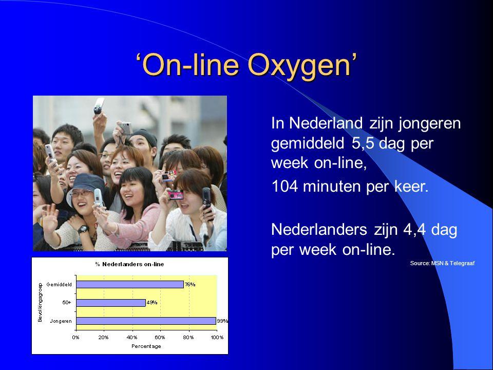 'On-line Oxygen' Source: www.trendwatching.com In Nederland zijn jongeren gemiddeld 5,5 dag per week on-line, 104 minuten per keer.