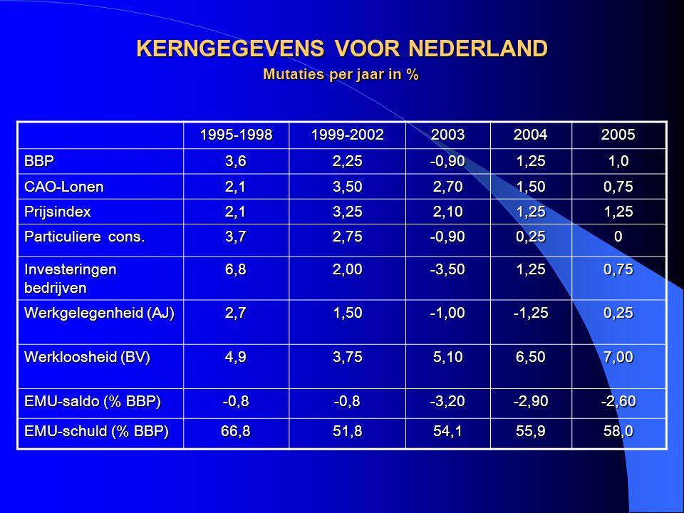 Miljoenennota 2006  Economische groei2,50 %  Groei bedrijfsinvesteringen8,25%  Particuliere bestedingen -2,25%  Groei export7,00%  Stijging prijspeil1,00%  Begrotingstekort1,70% BBP