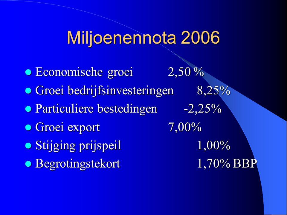 Kern Kabinetsbeleid  Loonmatiging (centraal akkoord)  Bevordering arbeidsdeelname door hervorming sociale zekerheid  Verkleining begrotingstekort: o.a.