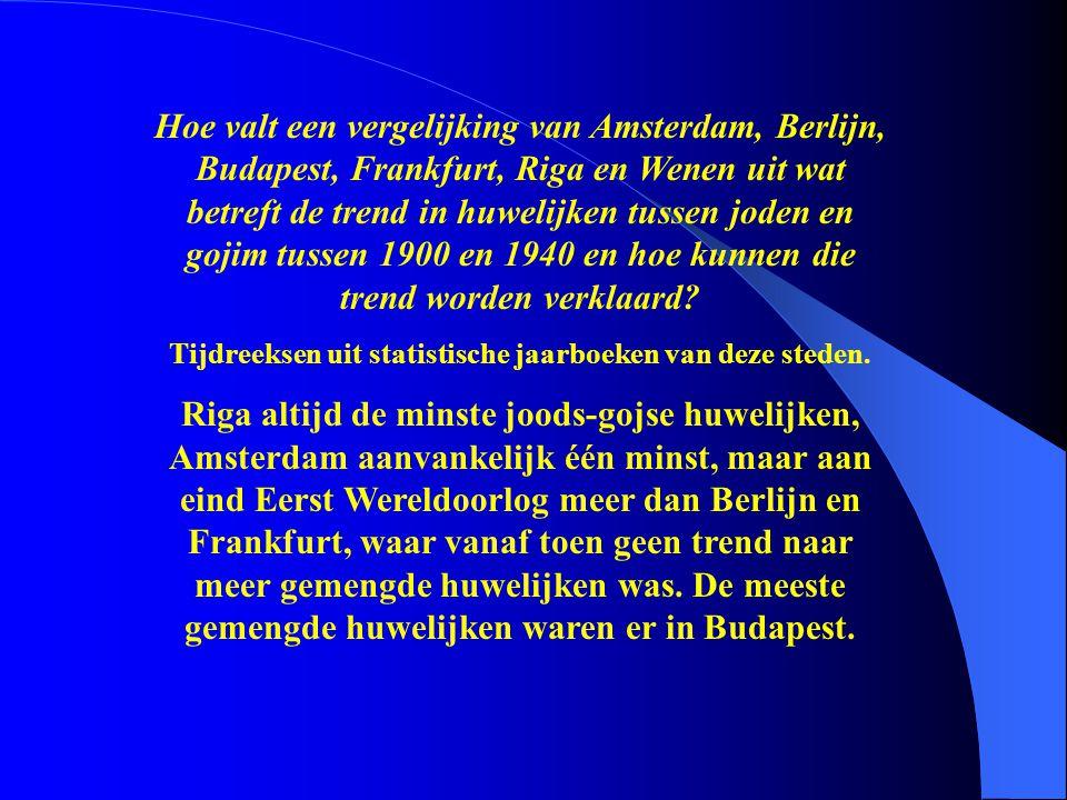 Hoe valt een vergelijking van Amsterdam, Berlijn, Budapest, Frankfurt, Riga en Wenen uit wat betreft de trend in huwelijken tussen joden en gojim tuss