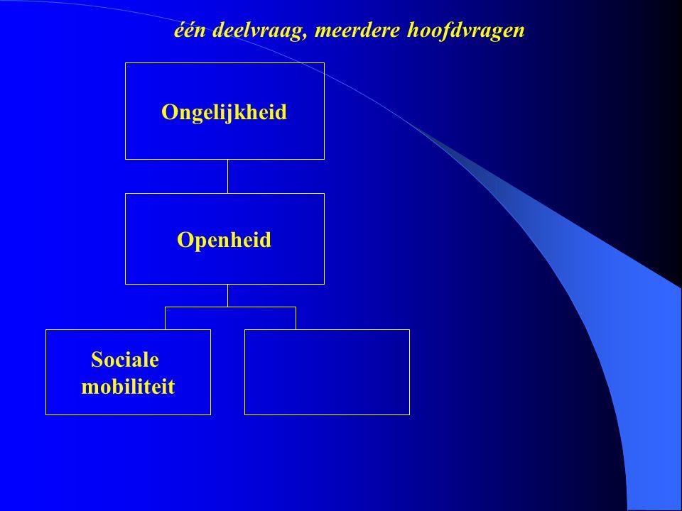 Ongelijkheid Openheid Sociale mobiliteit één deelvraag, meerdere hoofdvragen