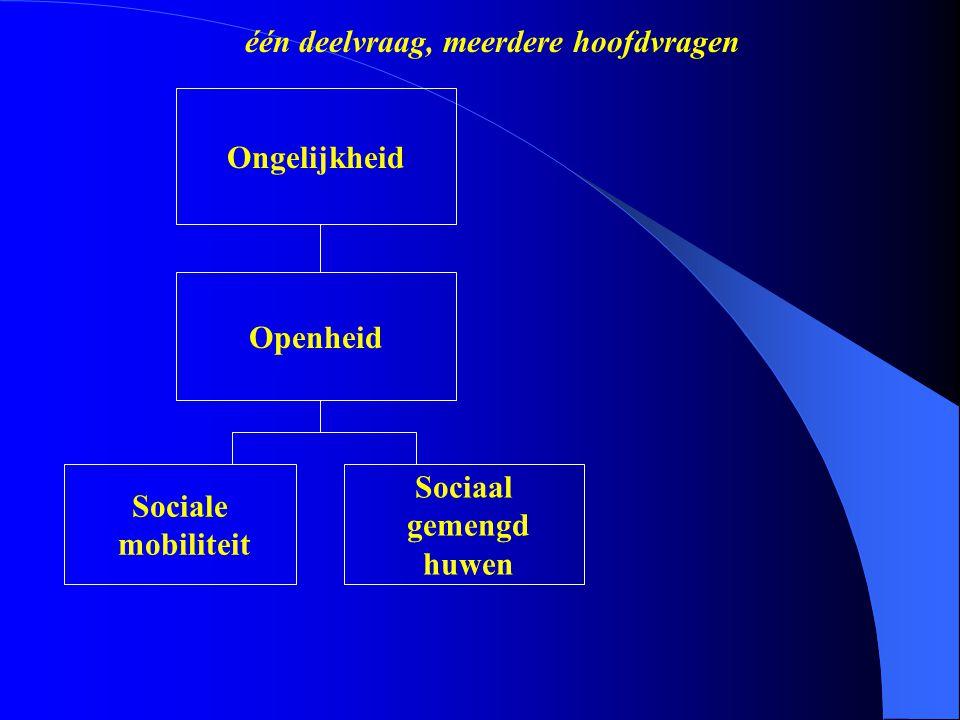 Sociaal gemengd huwen Ongelijkheid Openheid Sociale mobiliteit één deelvraag, meerdere hoofdvragen