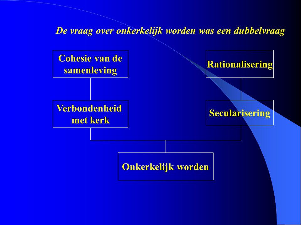 De vraag over onkerkelijk worden was een dubbelvraag Onkerkelijk worden Verbondenheid met kerk Cohesie van de samenleving Secularisering Rationaliseri
